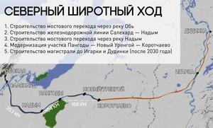Северный широтный ход