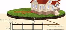 Устройство защитного заземления для вашего дома